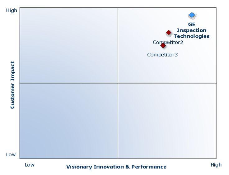 GE의 혁신적 고부가가치 비파괴검사 기술, 산업용 CT 시스템 시장 선도