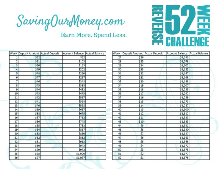 Download this free printable 52 week money saving challenge tracking sheet to saye over $1300 in one year.