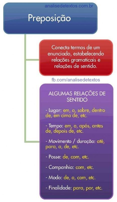 Mapa mental sobre preposições. Acesse http://www.analisedetextos.com.br/ e veja muito mais.