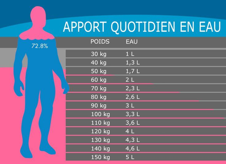 Combien d'eau avons-nous besoin de boire, selon notre poids?