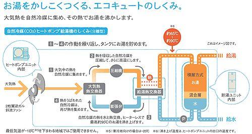 オール電化・エコキュートとは、大気の熱と電気で効率よくお湯を沸かす環境に配慮した給湯システムです。