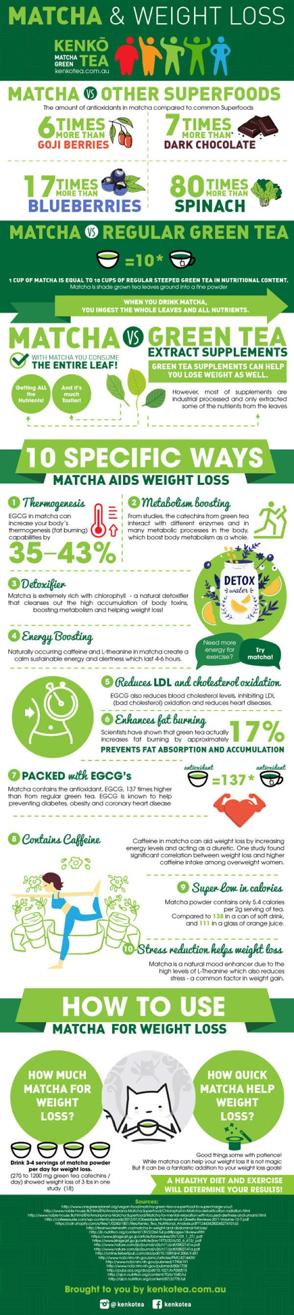 Matcha Green Tea health Benefits Infographic. Get your matcha at: amzn.to/297Wux...