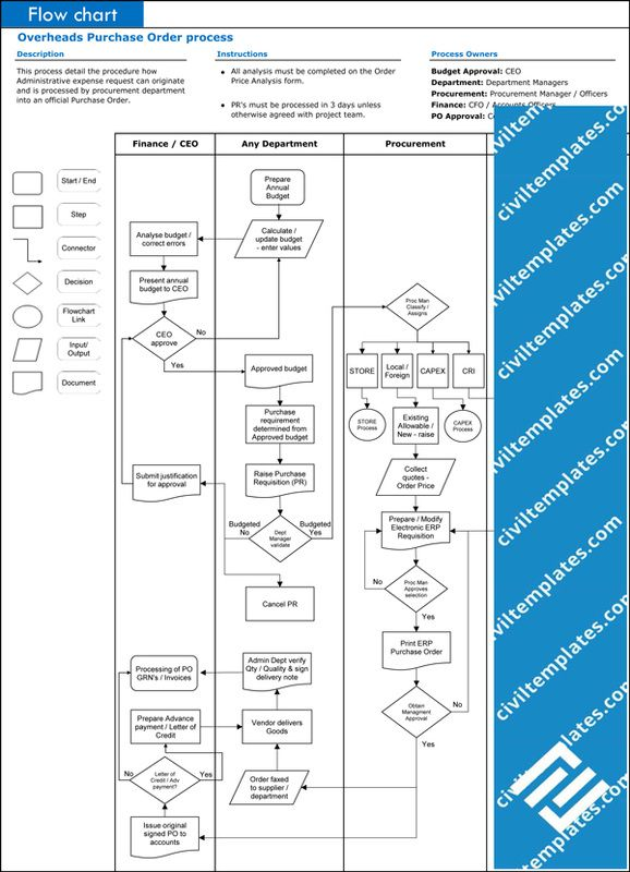 Process Flow Chart Template Xls