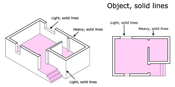 Architectural Drawing Types object solid lines, architecture lines, cutting lines, elevation