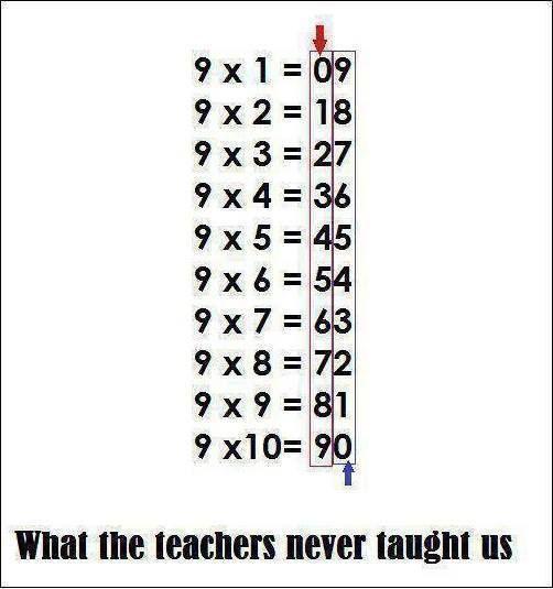Wiskunde-trucje