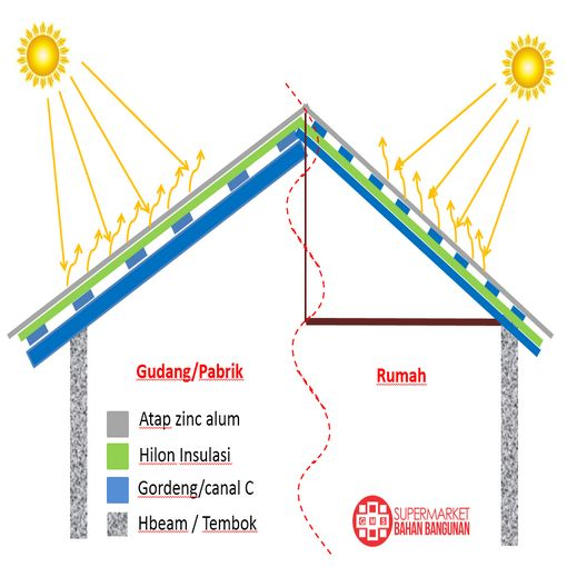 Peredam Panas Ruangan Hilon Insulation - GMS Supermarket Bahan Bangunan