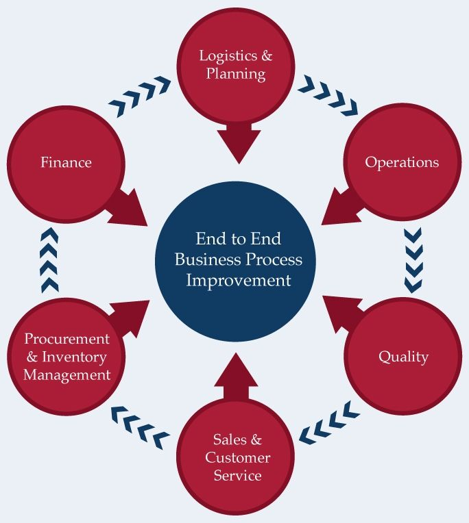 logistics improvement plan Plan ahead: the hallmark of an efficient logistics manager lies in the planning process when the plan is foolproof, there is minimal chance of failure or a breakdown in the chain, unless there are extenuating circumstances.