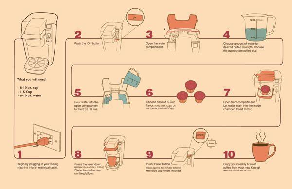 """Keurig Mini Plus """"How To"""" by Rachel Moore, via Behance"""