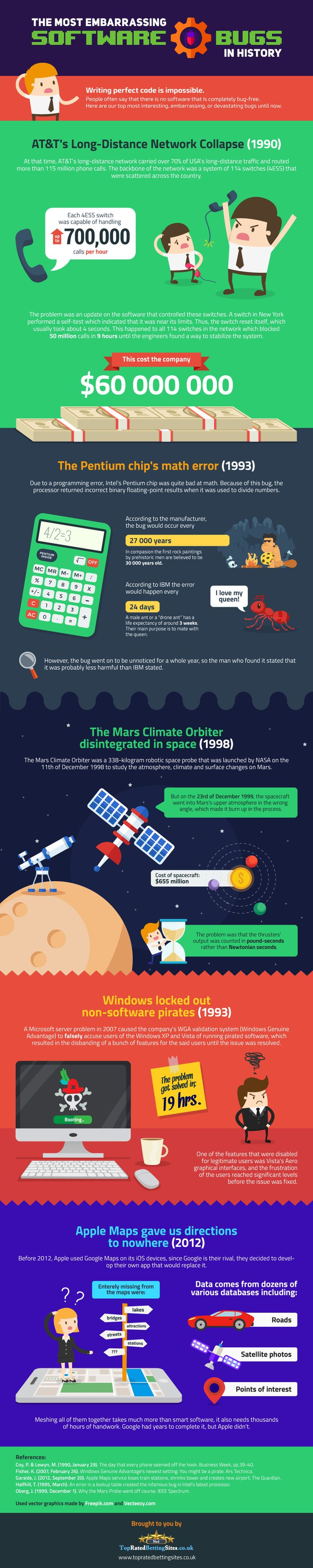 The Most Embarrassing Software Bugs in History #Infographic #Bugs #History #IT