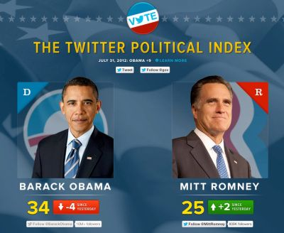 Tweeting about politics became so popular during the last presidential elections that Twitter launched a Twitter Political Index that used tweets about Romney and Obama to give them a score each day leading up to the election. The creation of the Twitter Political Index shows how crucial social media is to modern day elections. In order to win an election, politicians need a positive and active social media presence.