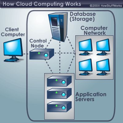 "HowStuffWorks ""How Cloud Computing Works"".  Let's say you're an executive at a large corporation. Your particular responsibilities include making sure that all of your employees have the right hardware and software they need to do their jobs. Buying computers for everyone isn't enough -- you also have to purchase software or software licenses to give employees the tools they require..."