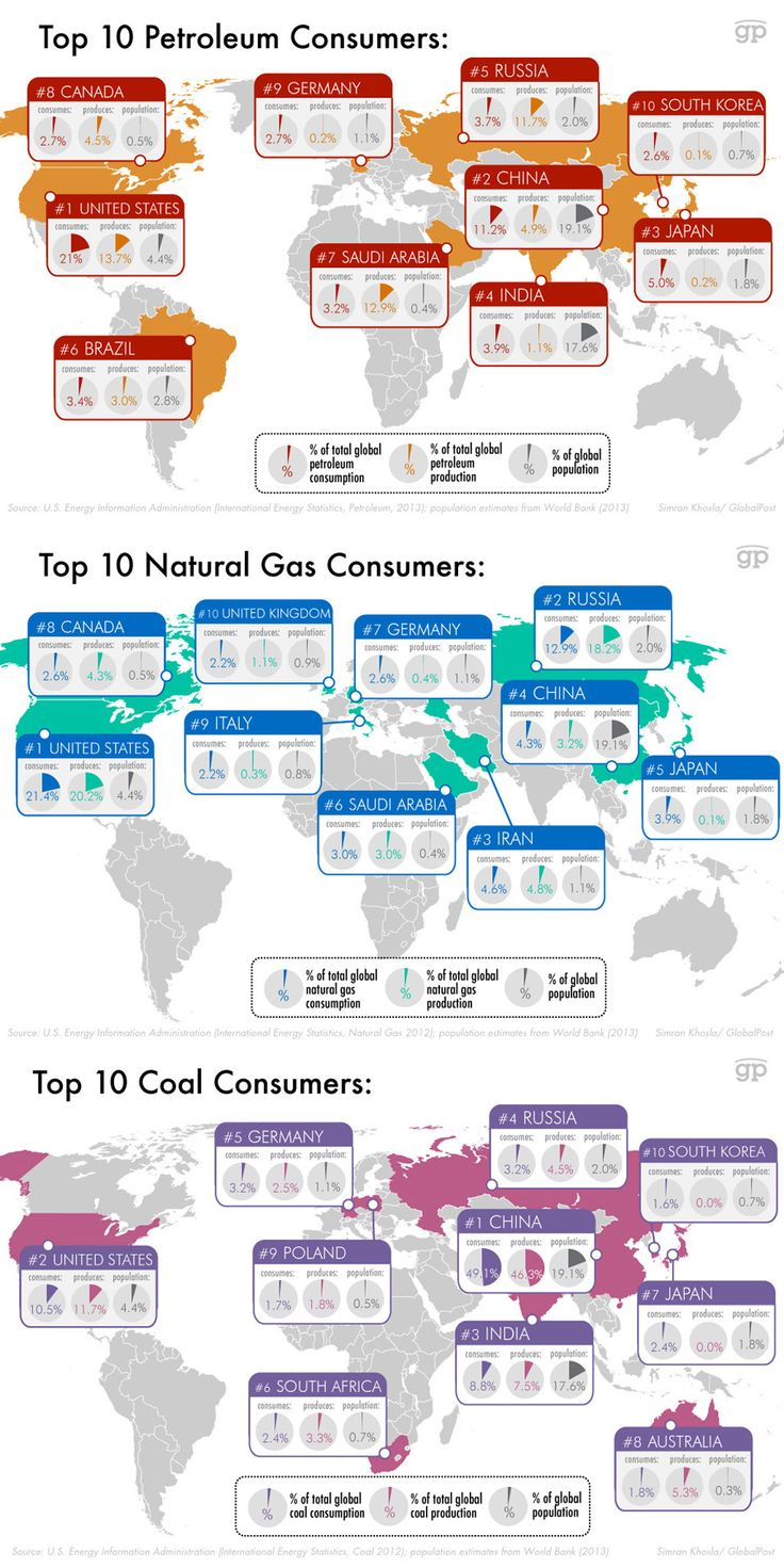 These charts show you who's using the most of our non-renewable energy resources. via @globalpost  #Infographic