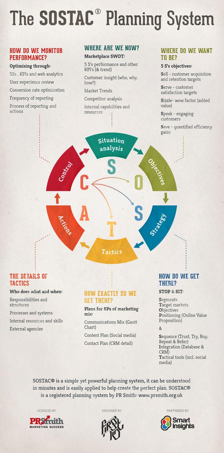 The SOSTAC Planning System