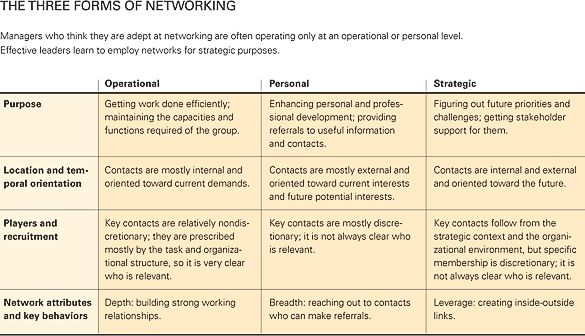 how leaders create and use networks pdf