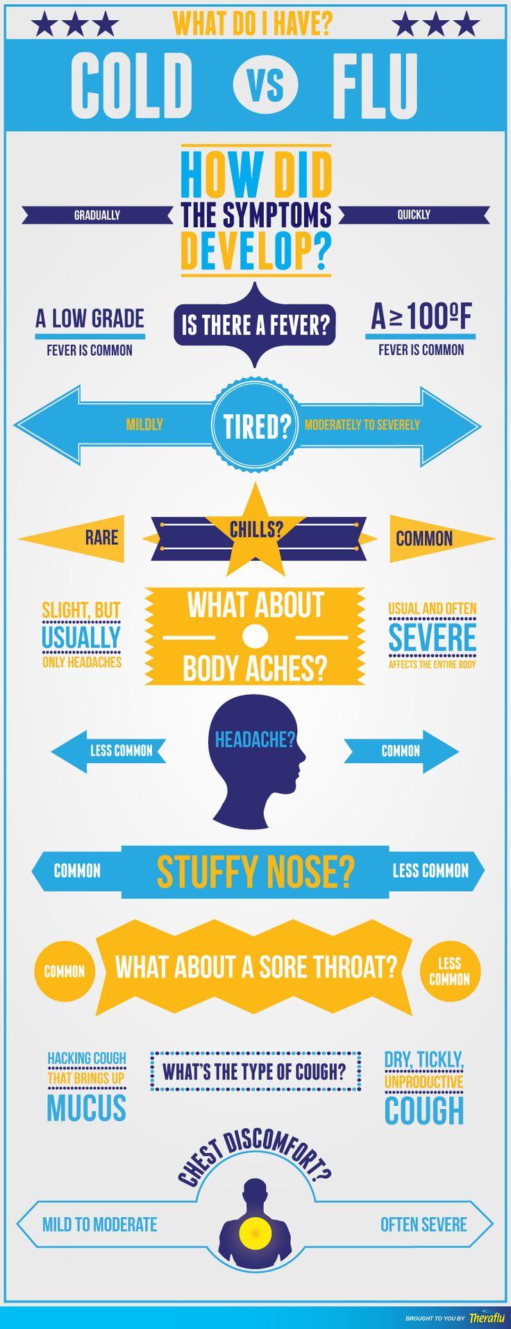 Flu Symptoms Common Cold And Flu Symptoms Infographics Manual Guide