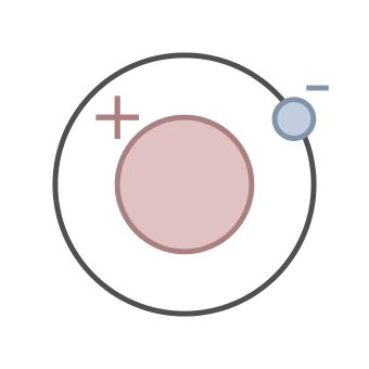 Schematic drawing of a positive atom in the center orbited by a negative particle.