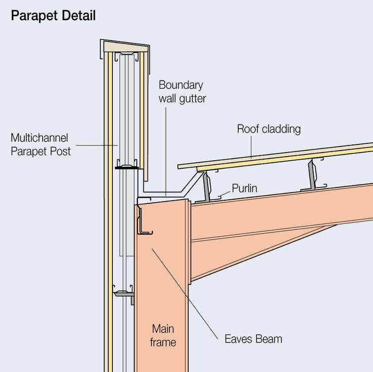 Image Result For Bracing For Metal Building Parapet Walls