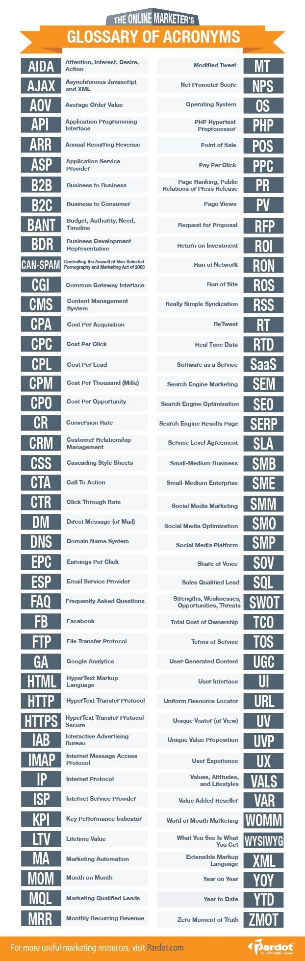 The online marketer's glossary of acronyms #infographic: