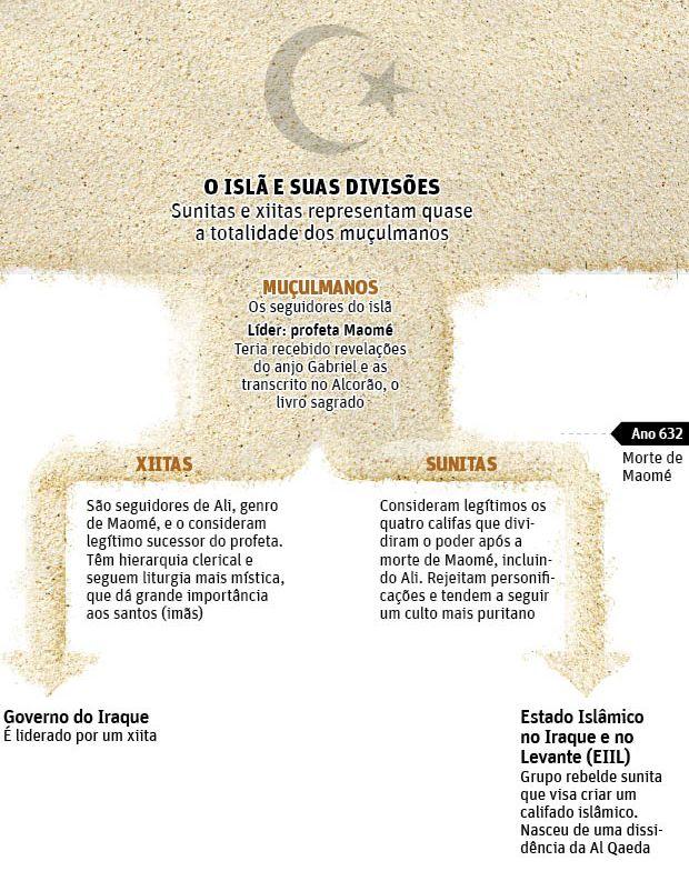 """Matéria """"O que são Xiitas?"""" do blog Mundialíssimo do Jornal Folha de São Paulo. #islamismo"""
