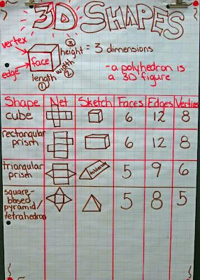 Great anchor chart---students also make net and then the 3D shape. This site has great idea--students write attributes on the nets.