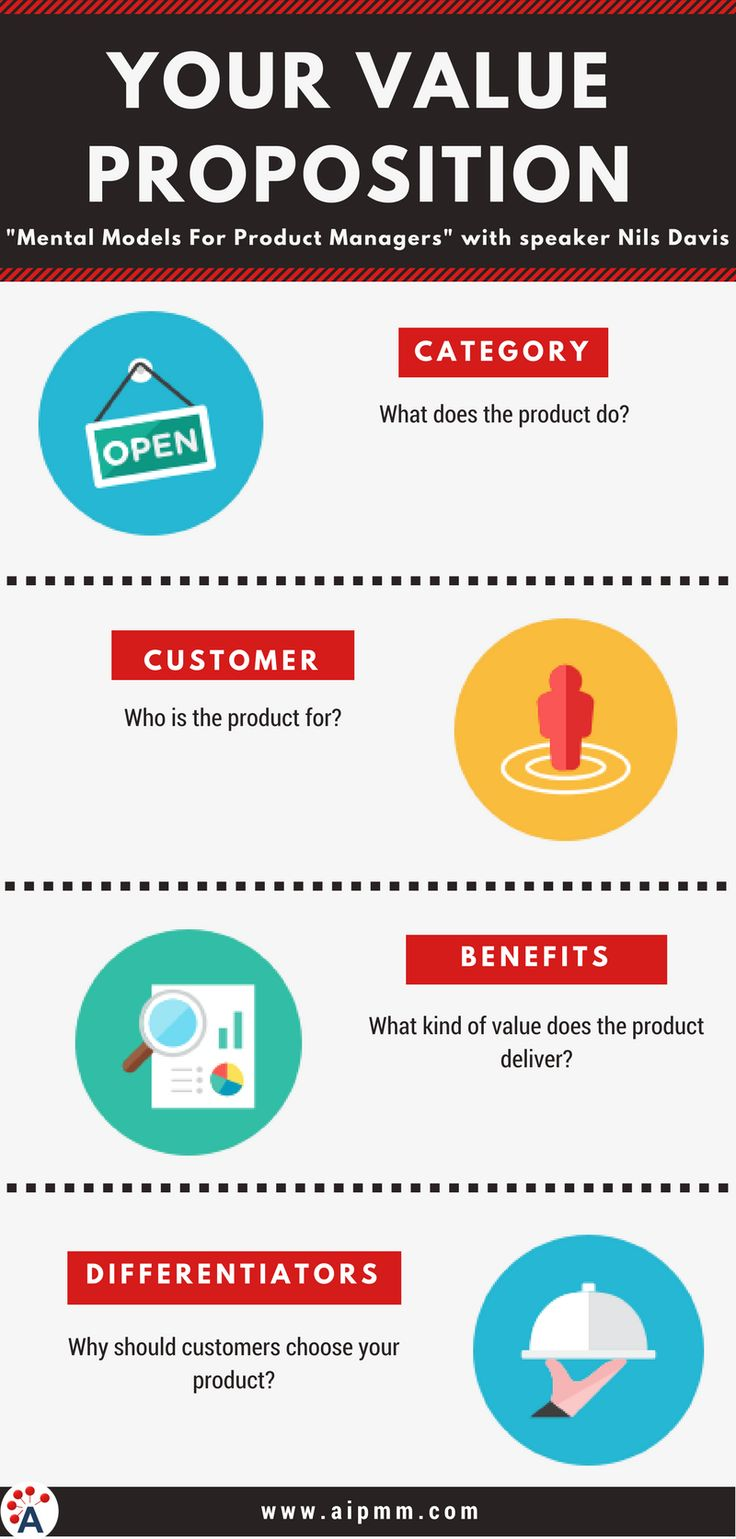 11 best innovation images on pinterest innovation animales and a value proposition is the missing element that products need before they are successful learn fandeluxe Choice Image