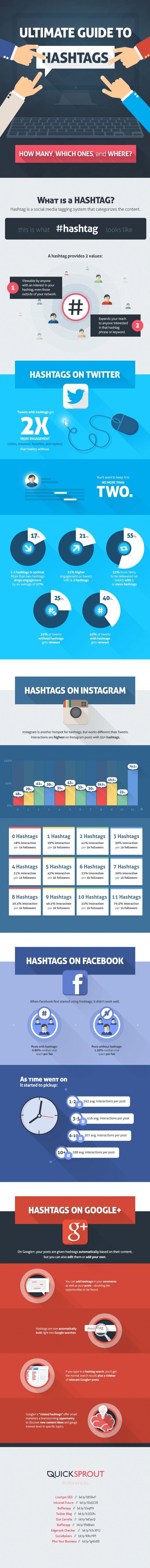 Comment bien utiliser le hashtag sur les réseaux sociaux