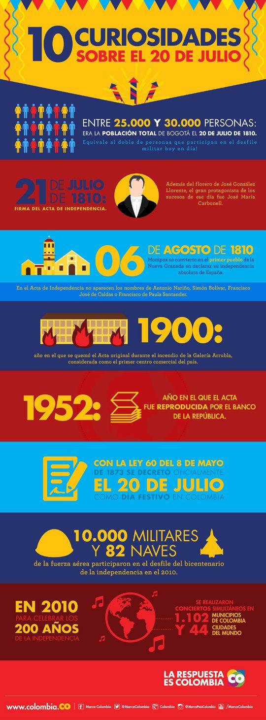 20 de julio, Independencia de Colombia, fiestas patrias colombianas, datos curiosos 20 de julio