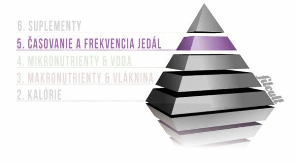 Koľko jedál denne by sme mali konzumovať? Kedy počas dňa jesť s prihliadaním na tréning? Ako to je s cyklovaním kalórií? To a ešte viac v dnešnom pokračovaní pyramídy.