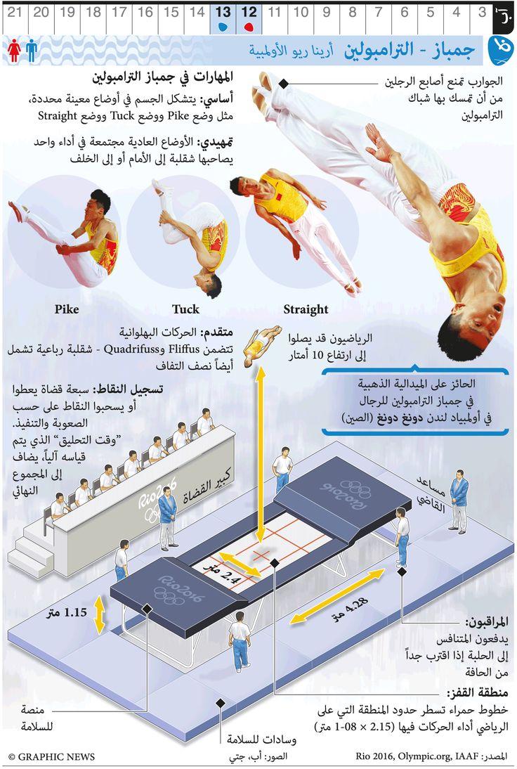 RIO 2016: Olympic Trampoline Gymnastics infographic