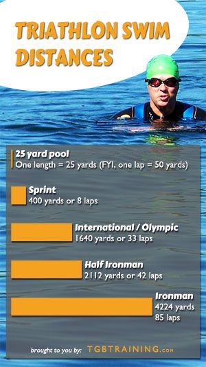 Lap conversion for distance & ironman distances      25 YARD POOL 1 length = 25 yards (from wall to wall) 1 lap = 2 lengths = 50 yards  ¼ mile = 440 yards = 9laps ½ mile = 880 yards