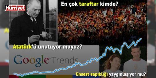"""Google aramalarında Türkiye'nin gizli portresi: Son dönemde Türkiye'de tartışılan konulara ve çok daha fazlasına dair insanların en yakınlarına bile söylemediği gerçekler, sessiz sedasız yaptığımız milyonlarca Google aramasında kendini ele veriyor. Bu aramalar TÜİK verileriyle örtüştürüldüğünde, yetkililer dâhil hepimizin dikkatle incelemesi gereken ilginç sonuçlar ortaya çıkıyor. Yoğun yapılan aramalar arasında """"Suriyeli kadın fiyatları"""" gibi utanç verici, """"Kocamı nasıl öldürebilirim"""" gibi…"""