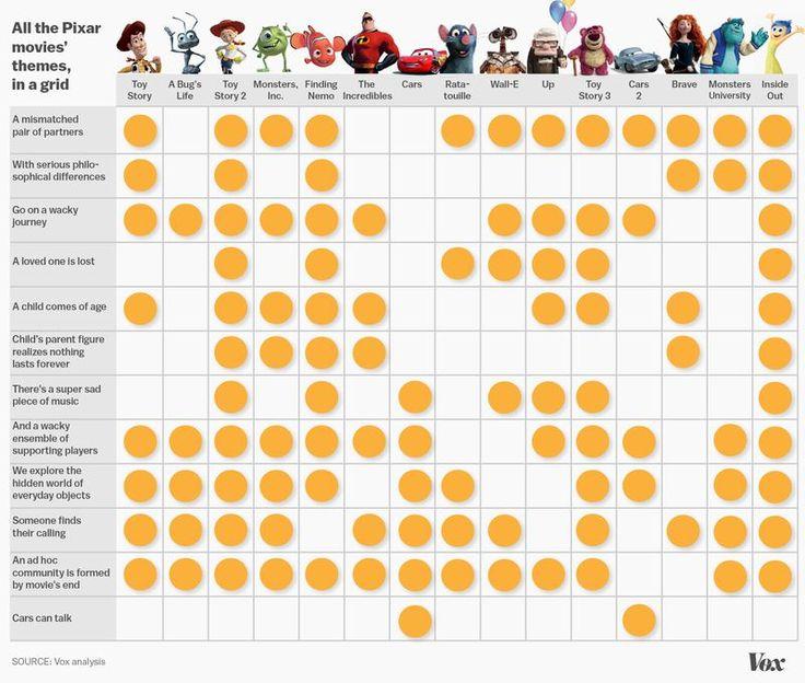 Les ingrédients scénaristiques des films Pixar | Scénario-Buzz