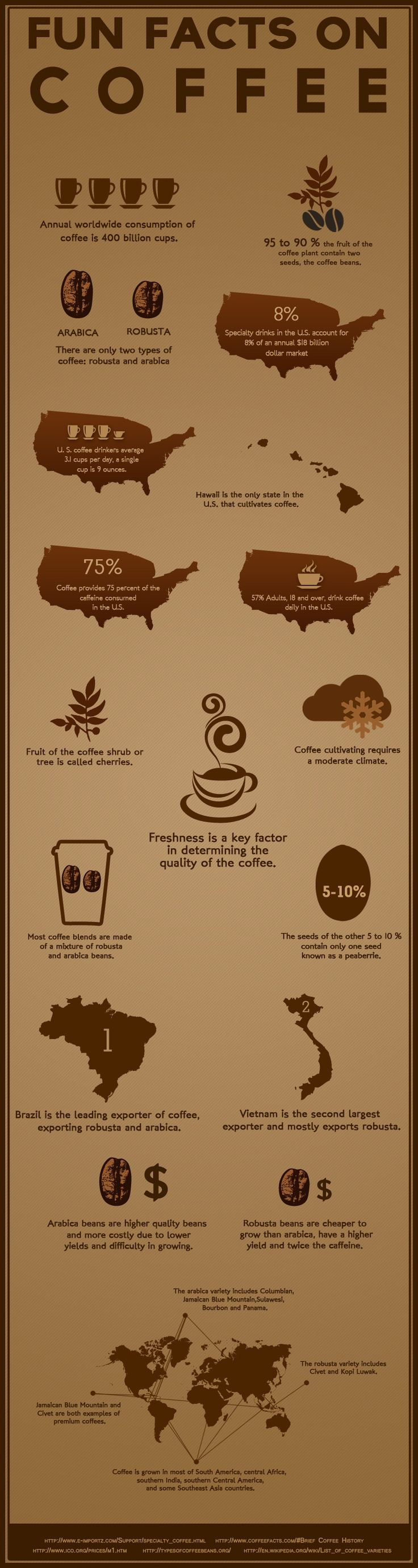 Fun facts on coffee