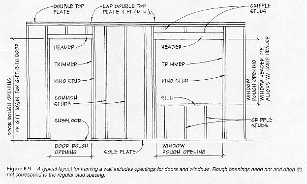 8 best Construction images on Pinterest | A house, Entrance doors ...