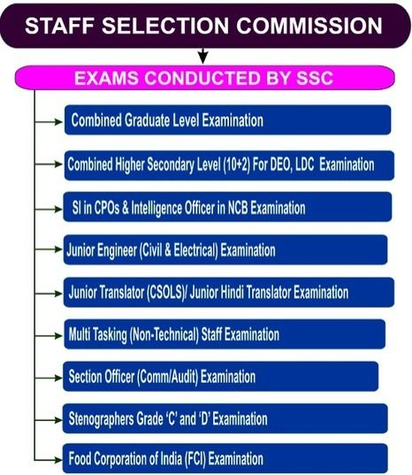 SSC Coaching in Delhi | Best SSC Classes,SSC Highest Result Coaching in South Extension