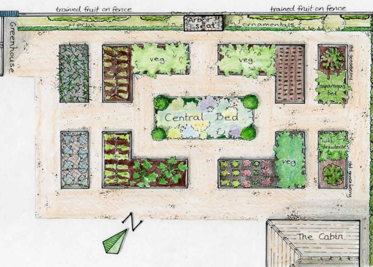 25+ Best Ideas About Garden Layout Planner On Pinterest