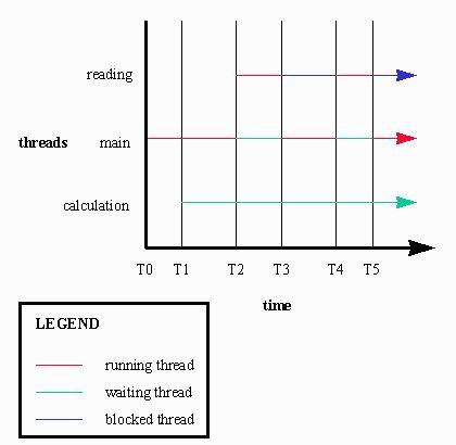 Java 101: Understanding Java threads, Part 3: Thread scheduling and wait/notify | JavaWorld