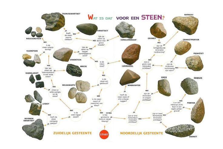 Zoekkaart Stenen