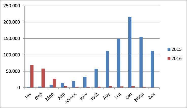 Αποτέλεσμα εικόνας για ζωα αυξηση μειωση διαγραμμα