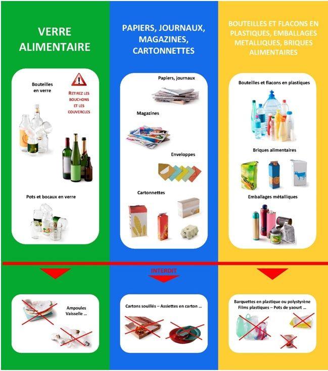 Le Tri Selectif Le Recyclage Des Dechets Jeux De Recyclage Tri Selectif