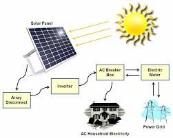 Learn several types of power generation systems - http://www.freeresidentialelectricity.com/