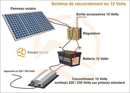les 29 meilleures images du tableau panneau solaire sur pinterest panneau solar et solaire. Black Bedroom Furniture Sets. Home Design Ideas