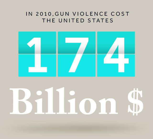 Competing Solutions To Preventing Mass Shootings Seen At: 19 Best Images About Gun Violence Prevention On Pinterest