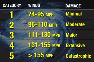 Hurricane Category Scale | Hurricane Wind Scales | The Saffir-Simpson Hurricane Wind Scale