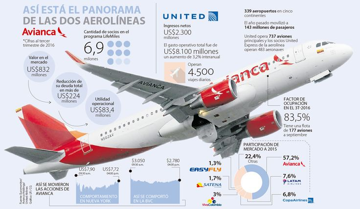 Alianza de Avianca y United no sedujo al mercado financiero