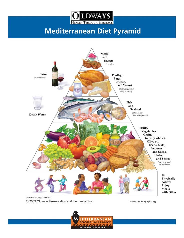 Mediterranean Diet Pyramid. Interesting how they keep such low dementia and cancer rates just by focusing on plant-based eating, avoiding an overabundance of salt, sugar and meats!