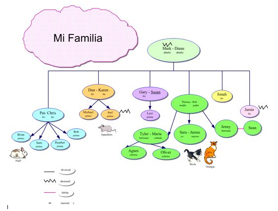 24 Best Family Tree Images On Pinterest | Family Trees, Family