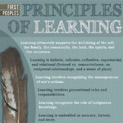 Learning First Peoples Classroom Resources - FNESC