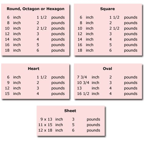 1000 Images About Cake Serving Charts And Guides On