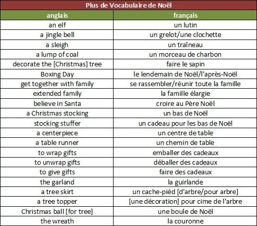 1000+ images about French Christmas ideas on Pinterest | About ...
